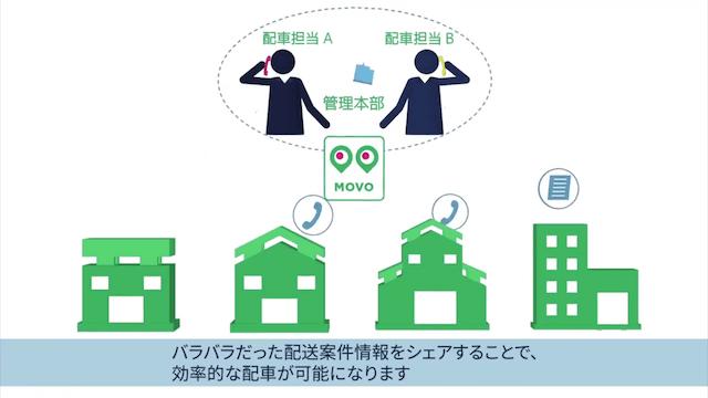 サービス紹介動画 スマート総合物流プラットフォーム「MOVO」
